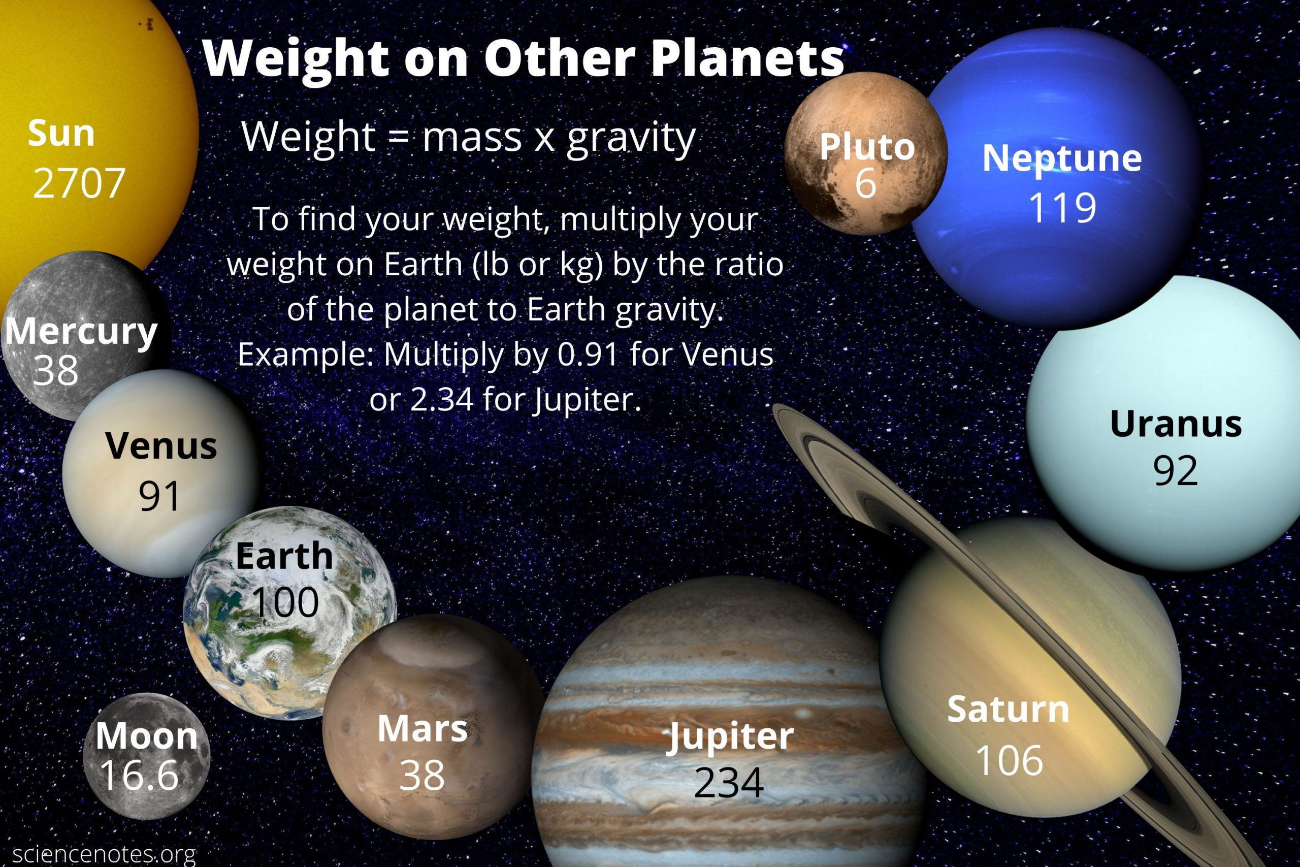 How To Calculate Weight On Other Planets