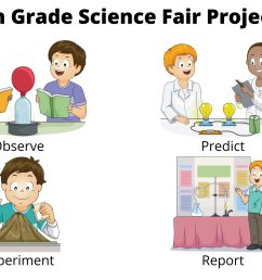 6th Grade Science Fair Projects [ 1333 x 2000 Pixel ]