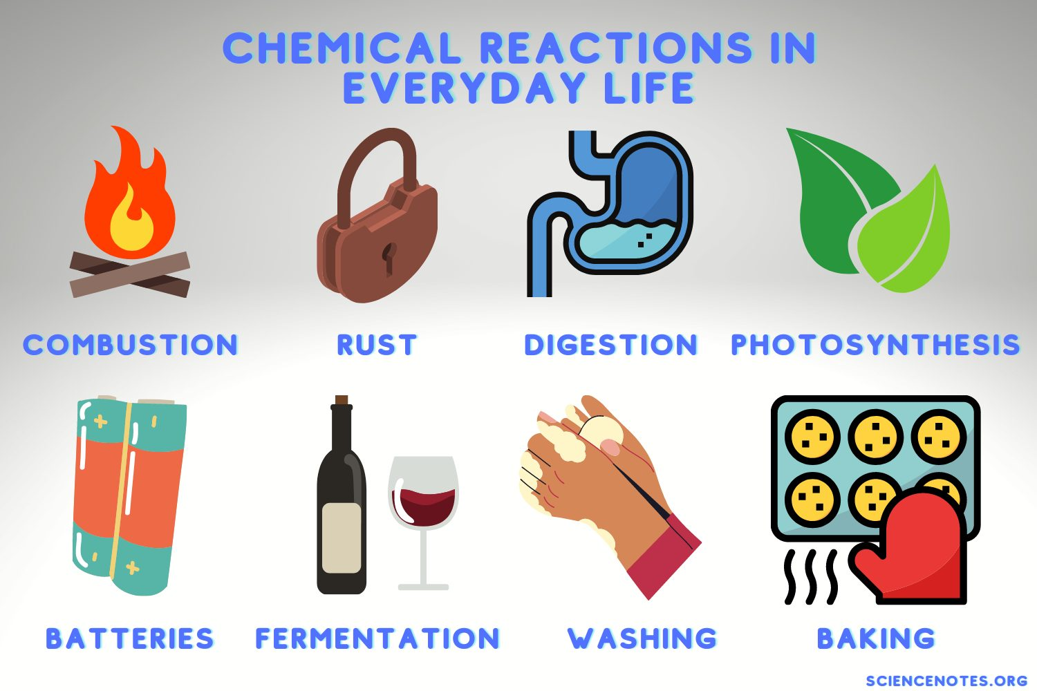 hight resolution of Examples of Chemical Reactions in Everyday Life