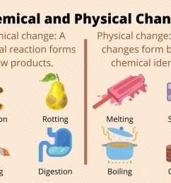 Chemical and Physical Changes of Matter [ 1000 x 1500 Pixel ]