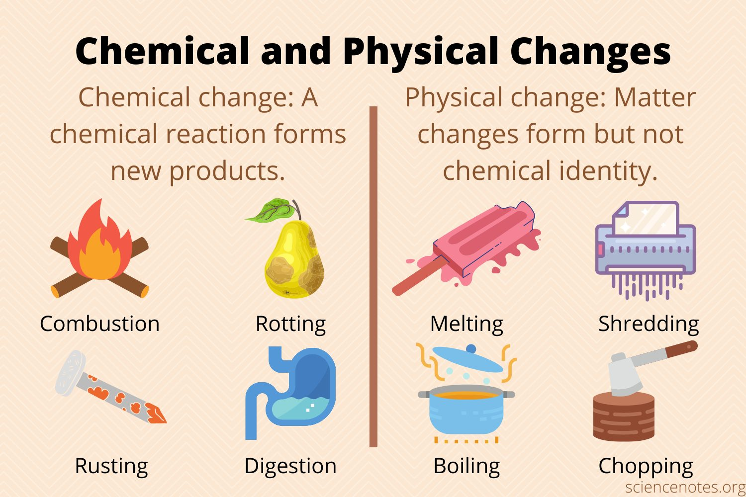 hight resolution of Chemical and Physical Changes of Matter