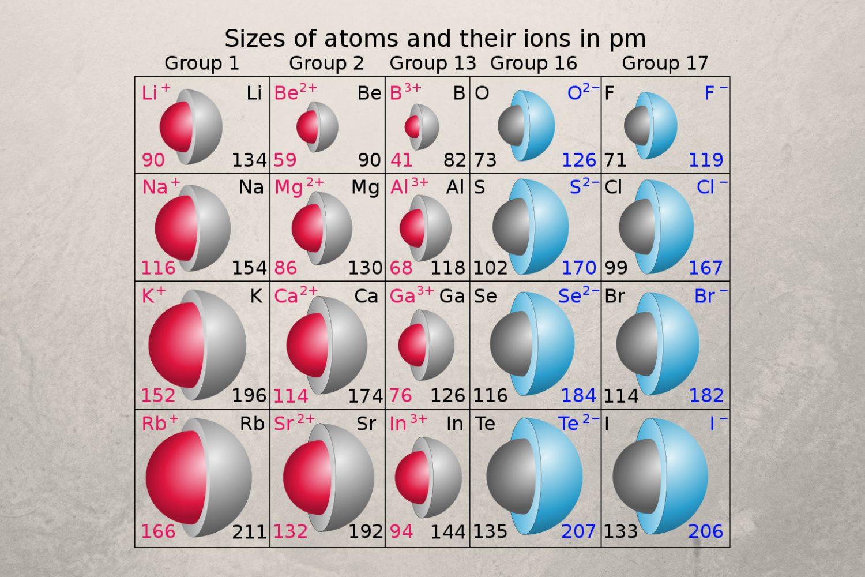 Atomic Radius And Ionic Radius