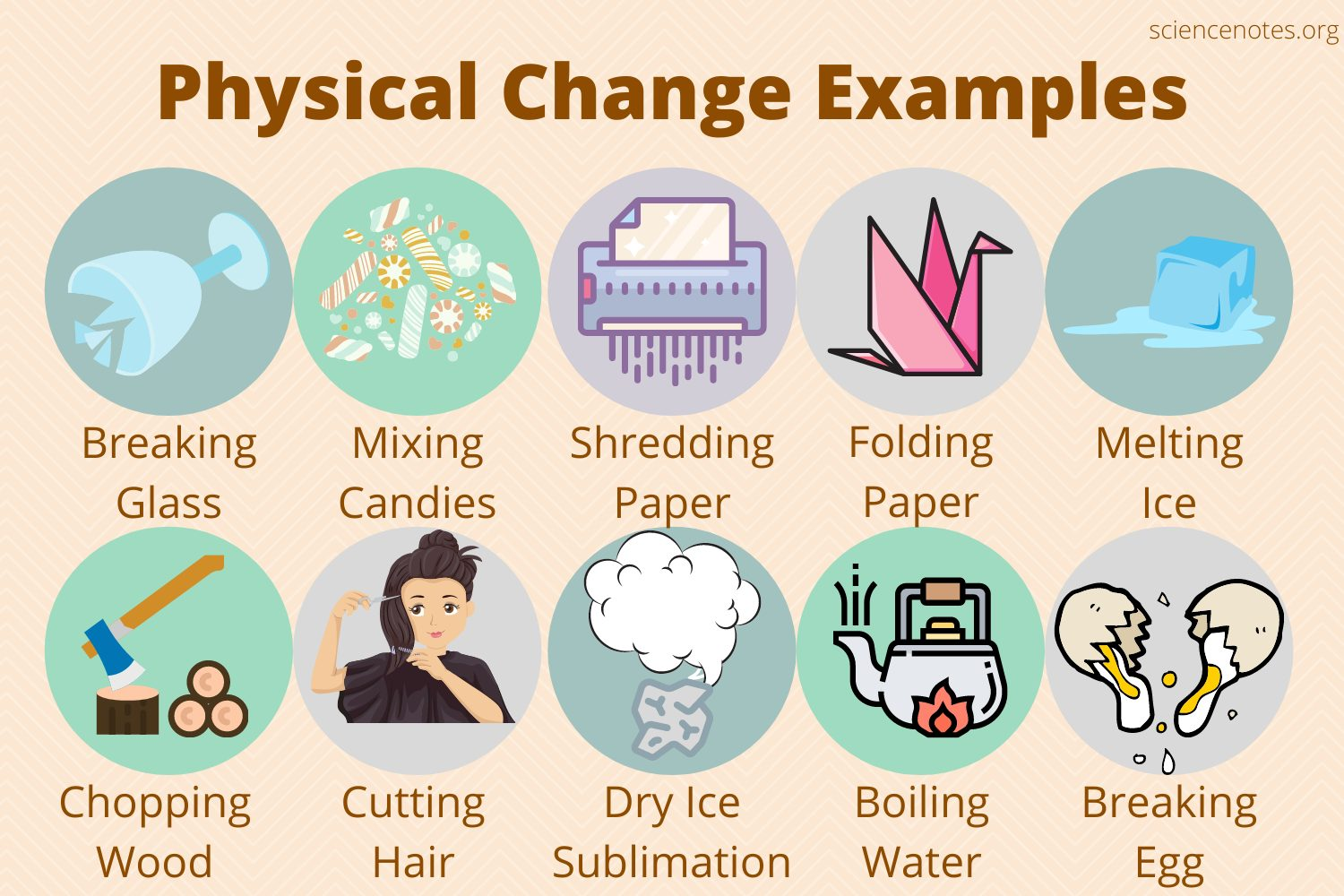hight resolution of Physical Change Examples