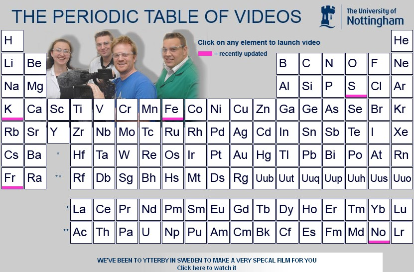 Periodic table of videos science notes urtaz Image collections