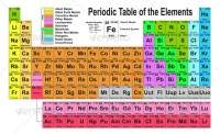 Timeline of Atom Development and the Periodic Table - My ...