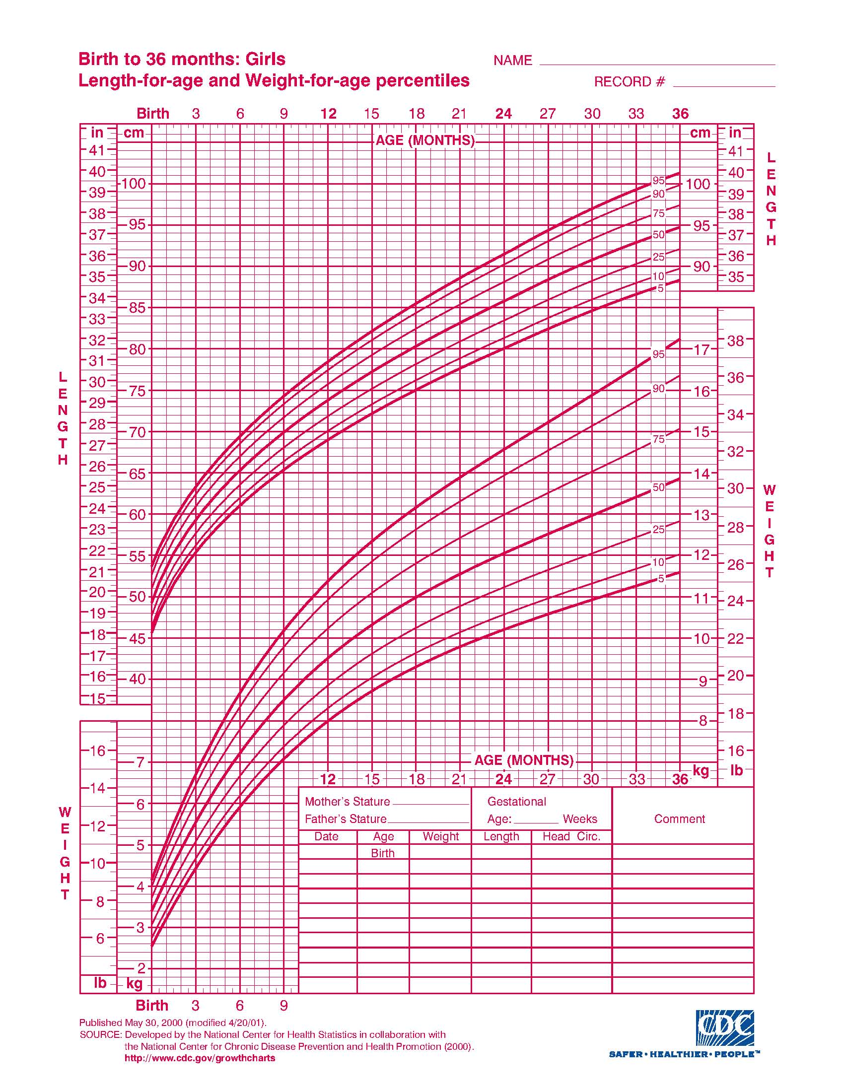 Interpreting infant growth charts also the science of mom rh scienceofmom