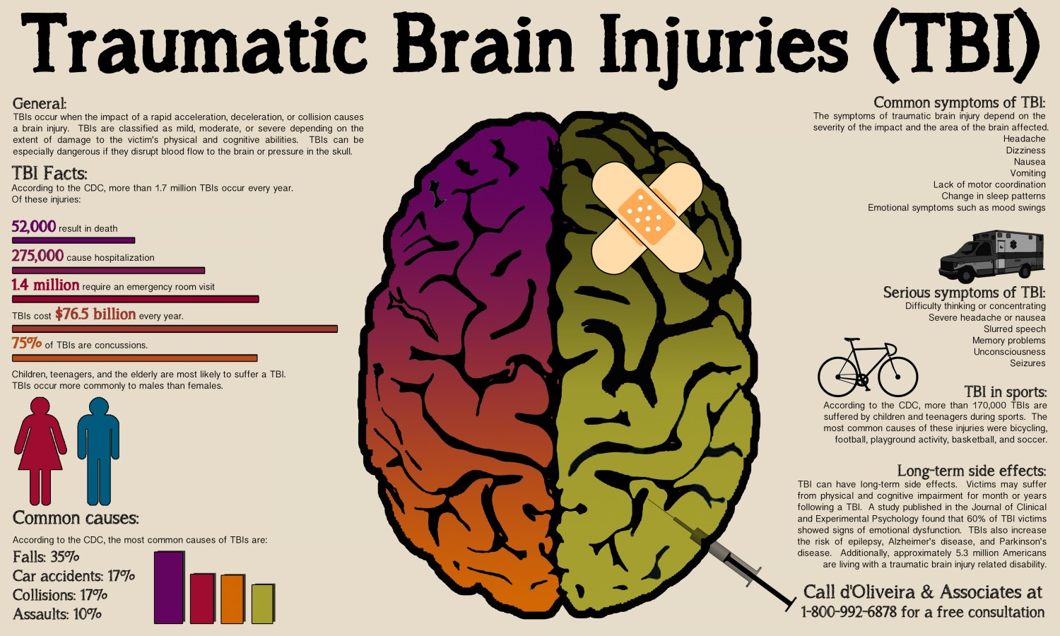 hight resolution of tbi is a major cause of death disability worldwide especially in the young