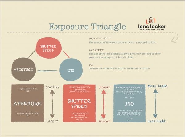 the exposure triangle science