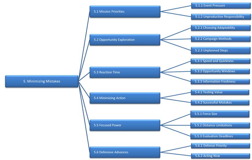 5 3 defense diagram 2003 ford explorer exhaust rules 5: minimizing mistakes   sun tzu's art of war strategy