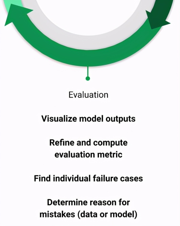 Evaluation in the ML lifecycle - Machine learning Life Cycle in 2021