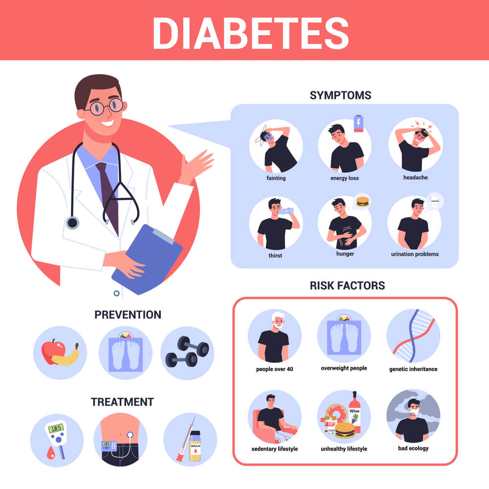 syptoms of Low Blood SugarHypoglycemia - Low Blood Sugar - Symptoms and Causes