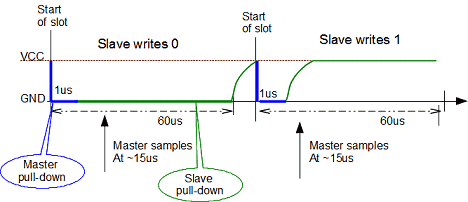 1-wire master reading data diagram
