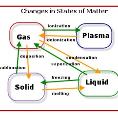 States Of Matter Change Diagram What Is The Definition Tree Changes Lessons Tes Teach