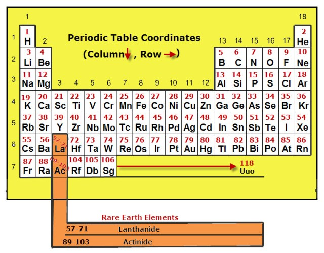 Draw the periodic table of elements periodic diagrams science the development of periodic table elements by dmitri mendeleev urtaz Choice Image