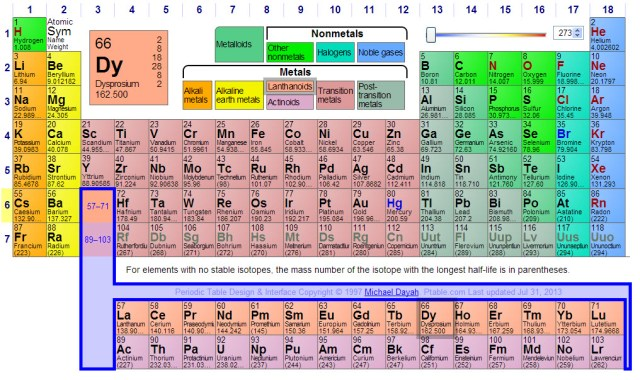 Periodic table of elements information images periodic table and periodic table of elements with information periodic diagrams periodic table wapeneo images urtaz Images
