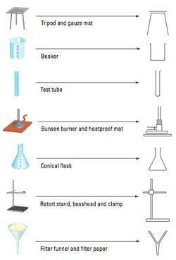 retort stand and clamp diagram basic wiring symbols the structure of a scientific report science stage 4 year 8 how to draw because it is so difficult clear easy understand diagrams there are few rules help you