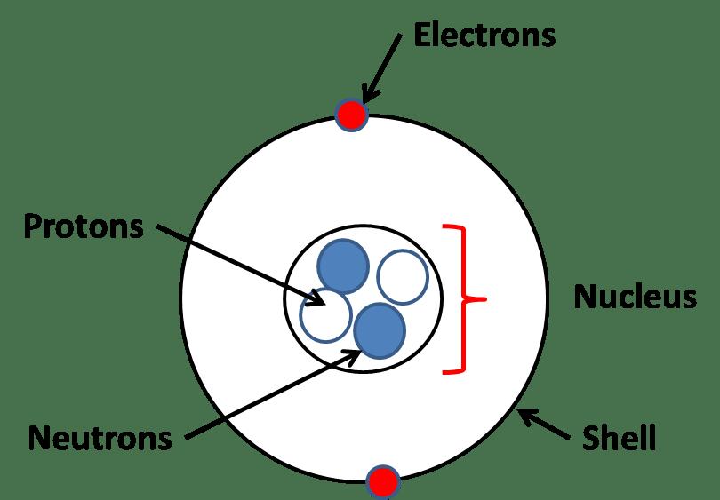 Atoms gcse Chemistry