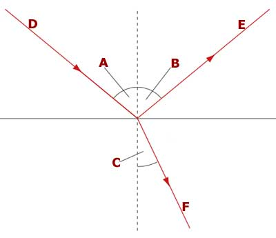 Quiz 11.2 The Refraction of Light