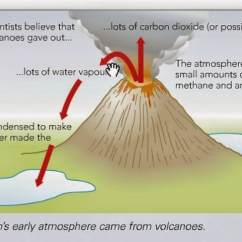 How Are Volcanoes Formed Diagram Hei Wiring 9. Chemistry Of The Atmosphere - Thomas Tallis Science