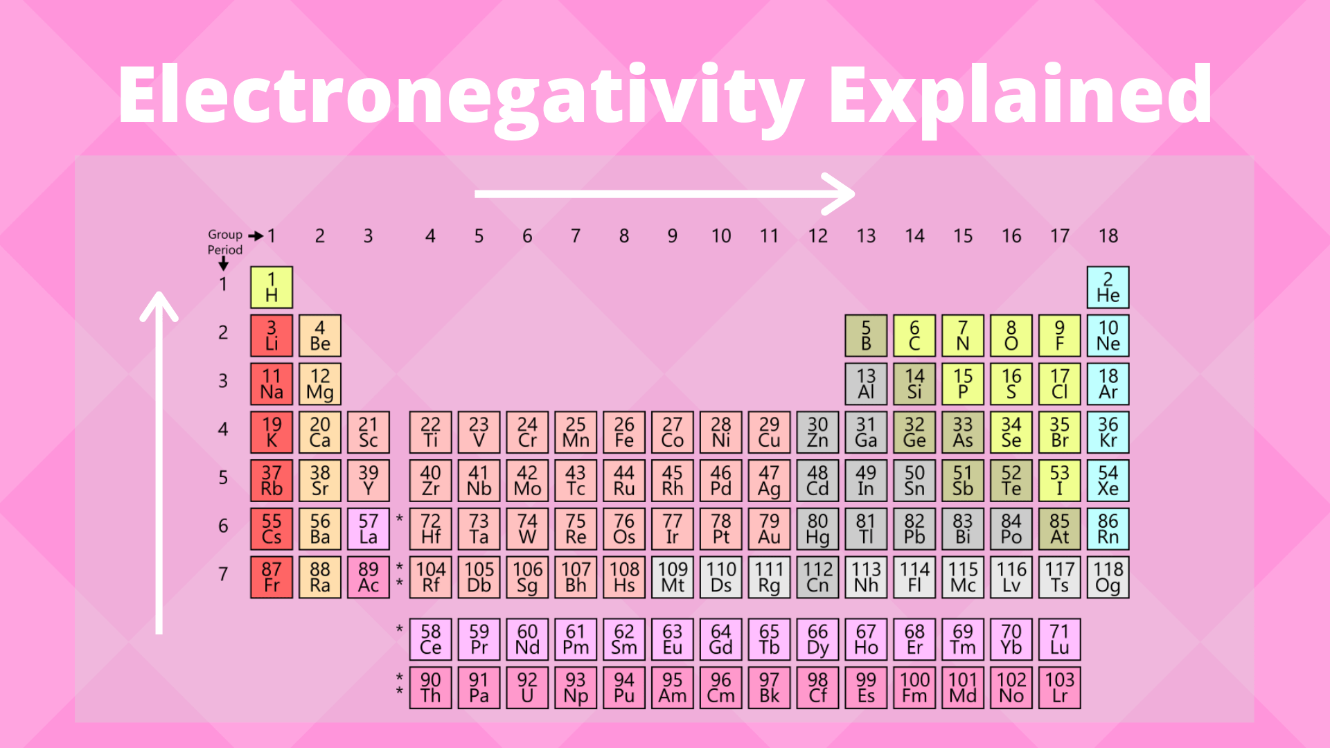 What Do The Periods On Periodic Table Correspond To