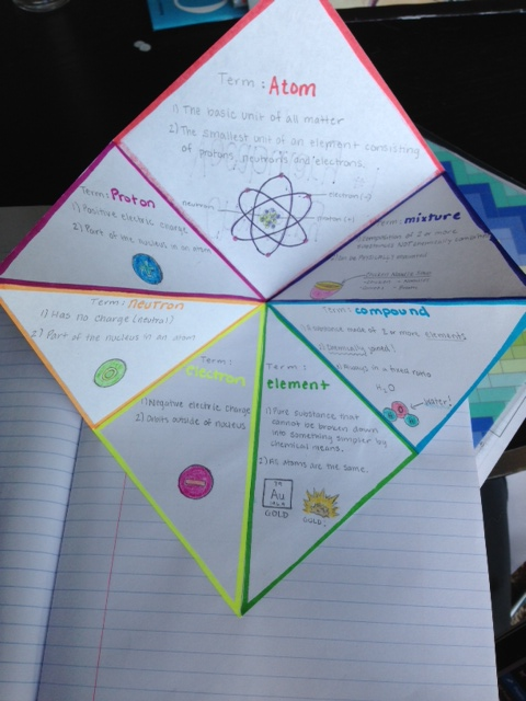 mixture of elements and compounds diagram c4 corvette suspension foldable – science with mrs. barton