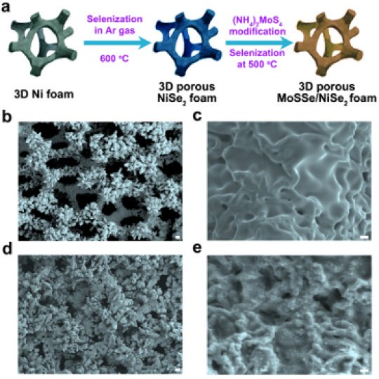 lllustration shows procedures for growing ternary molybdenum sulfoselenide on the porous foam; b-c, images showing surface roughness of the nickel diselenide foam grown at 600 degrees C; d-e, morphologies of ternary molybdenum sulfoselenide particles on porous foam, grown at 500 degrees C. Credit: Image courtesy of University of Houston