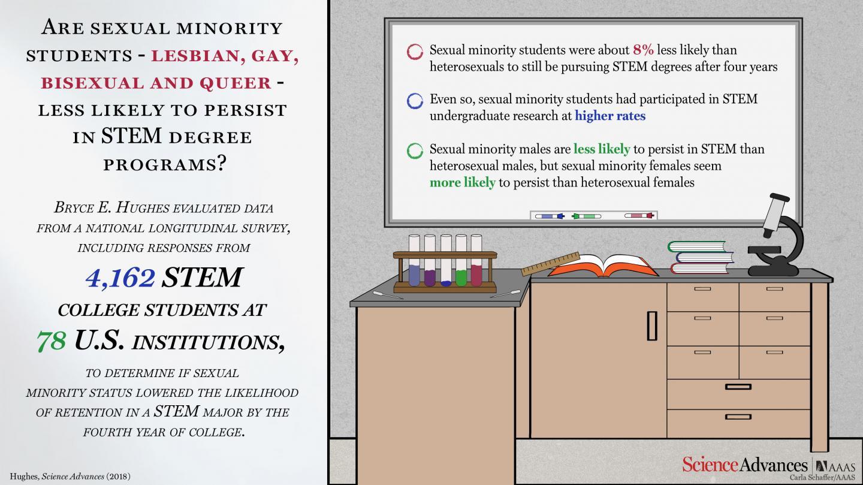Sexual minority health