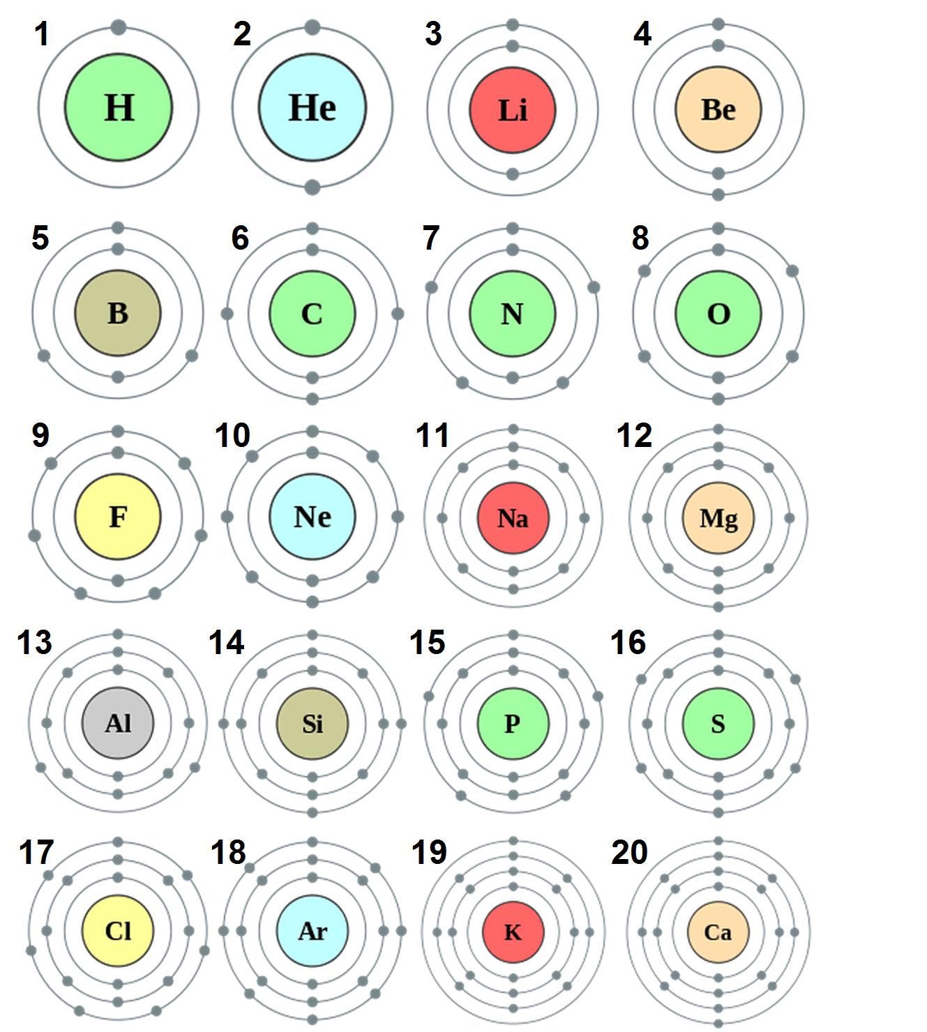 hight resolution of bohr models