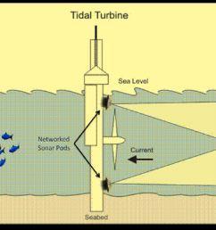 diagram of tidal power [ 1969 x 1358 Pixel ]