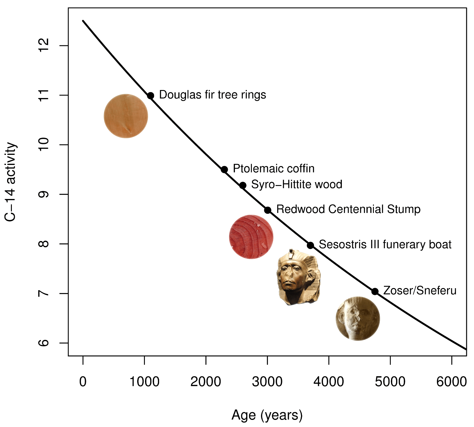 Carbon Dating Science In The Service Of History
