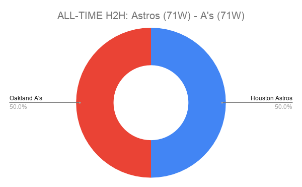 ALL-TIME H2H_ Astros (71W) - A's (71W)