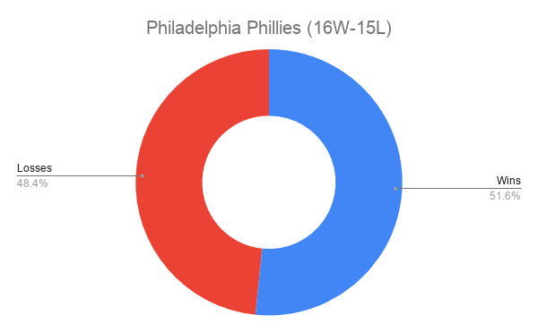 Philadelphia Phillies (16W-15L)