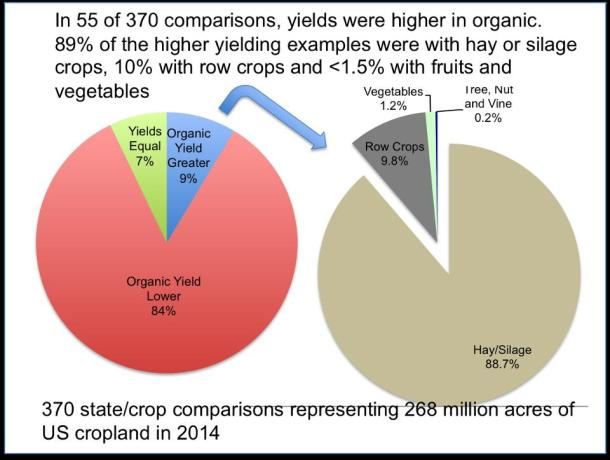 organic vs conventional crop yields