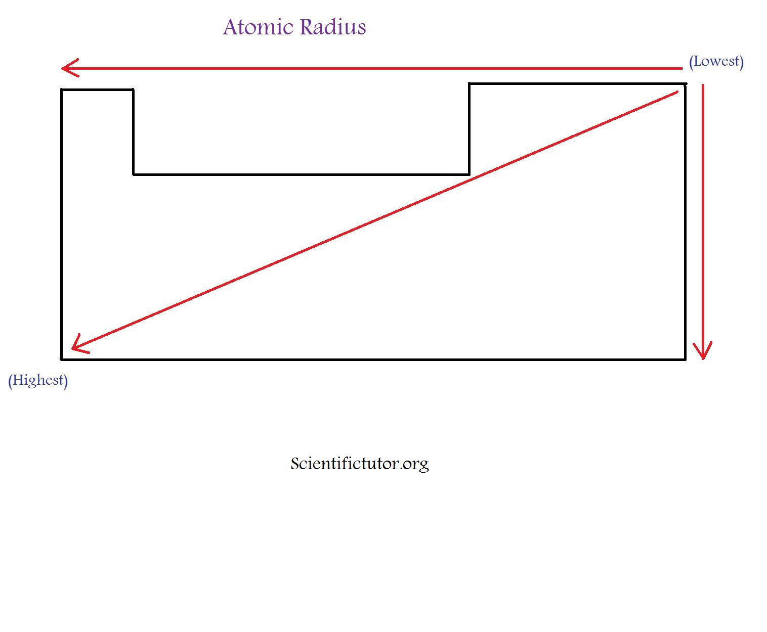 Chem Atomic Radius