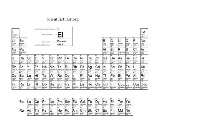 Molecular mass of all elements in periodic table www chem calculating the molar mass of compounds scientific tutor urtaz Image collections