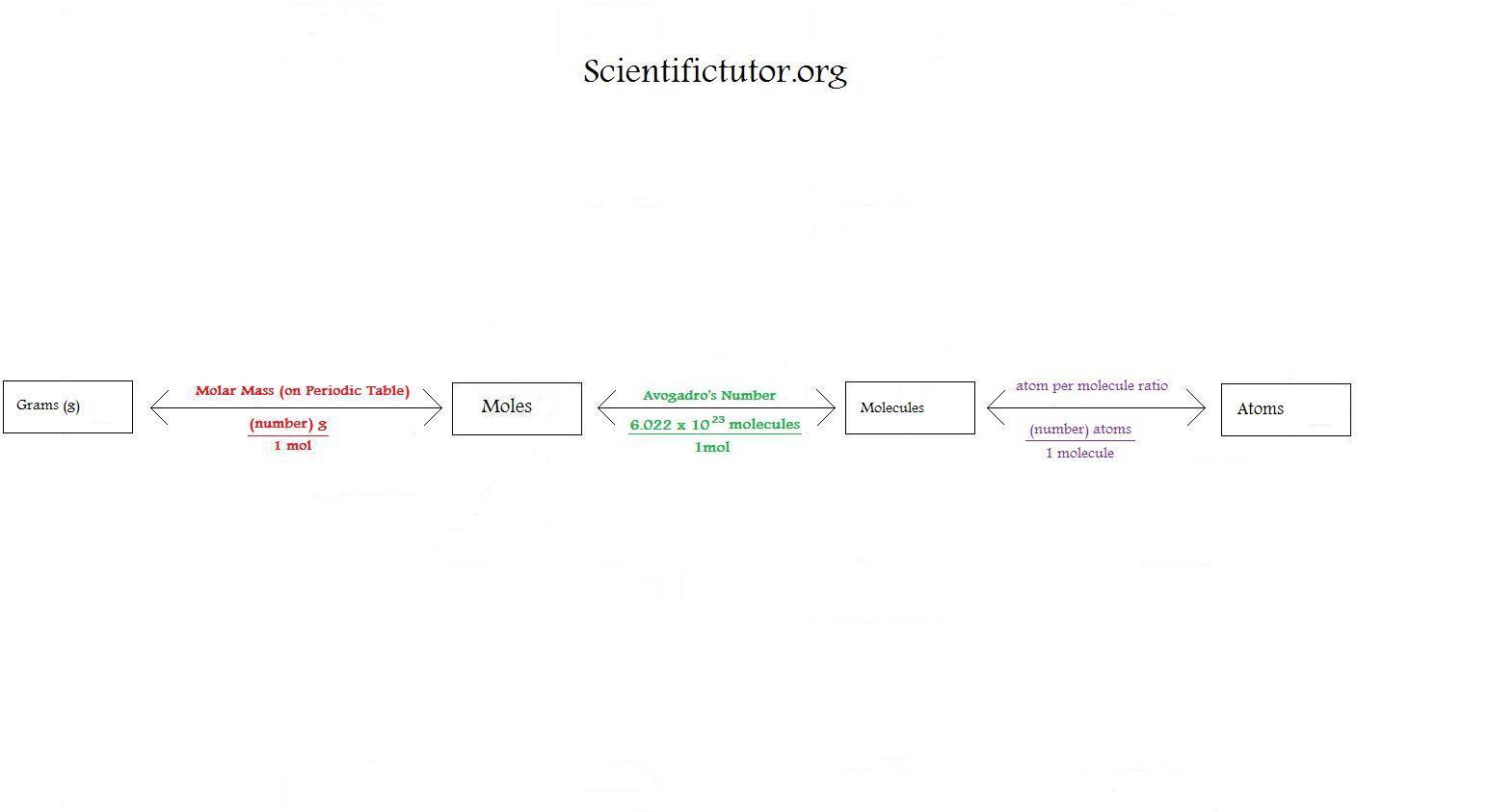 Moles Molecules And Grams Worksheet