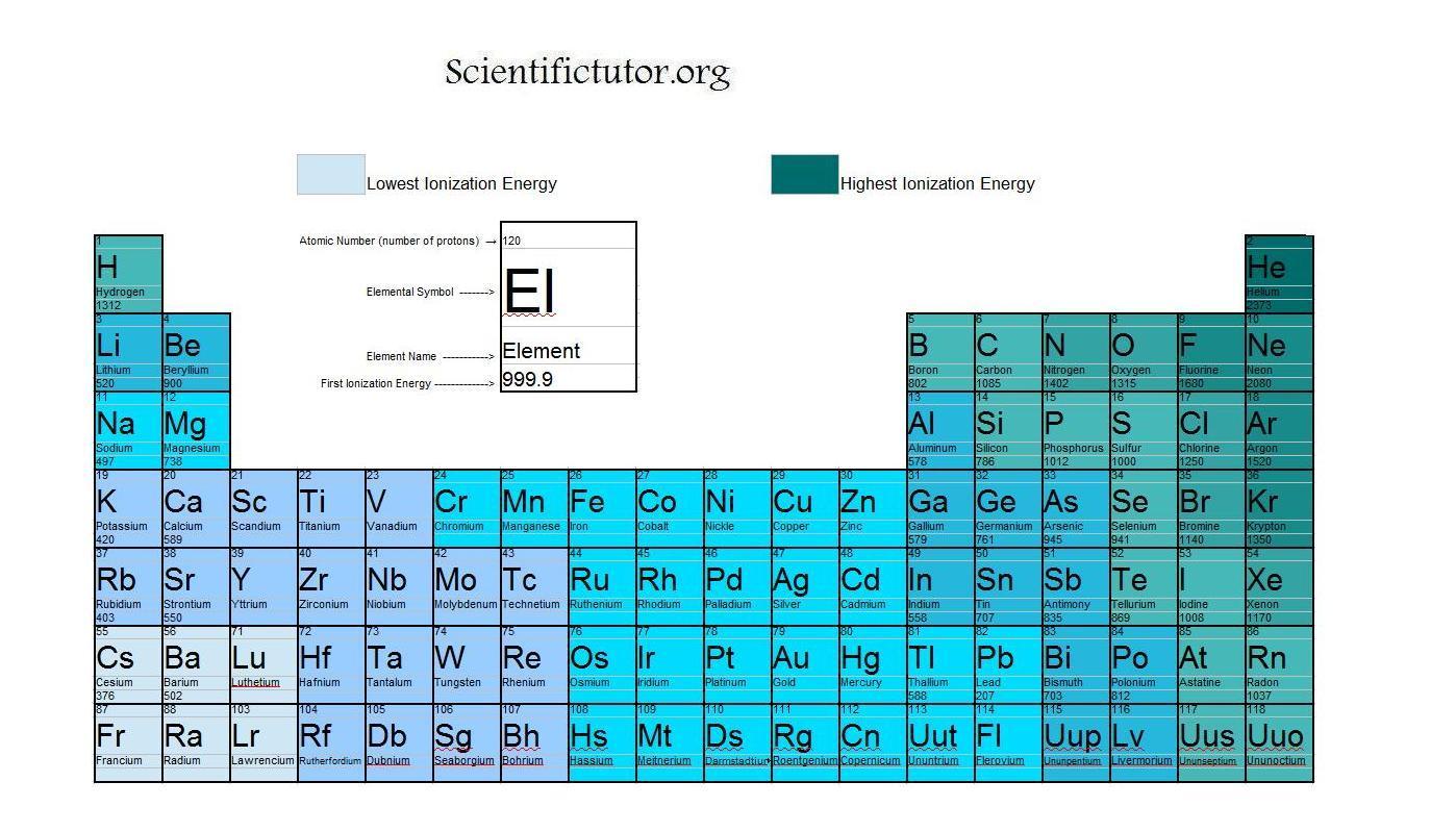 Ionization I Ionization Energy