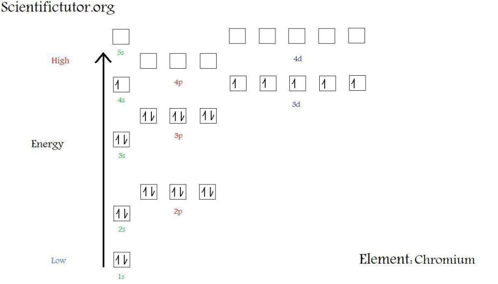 medium resolution of  new electron diagram chromium jpg