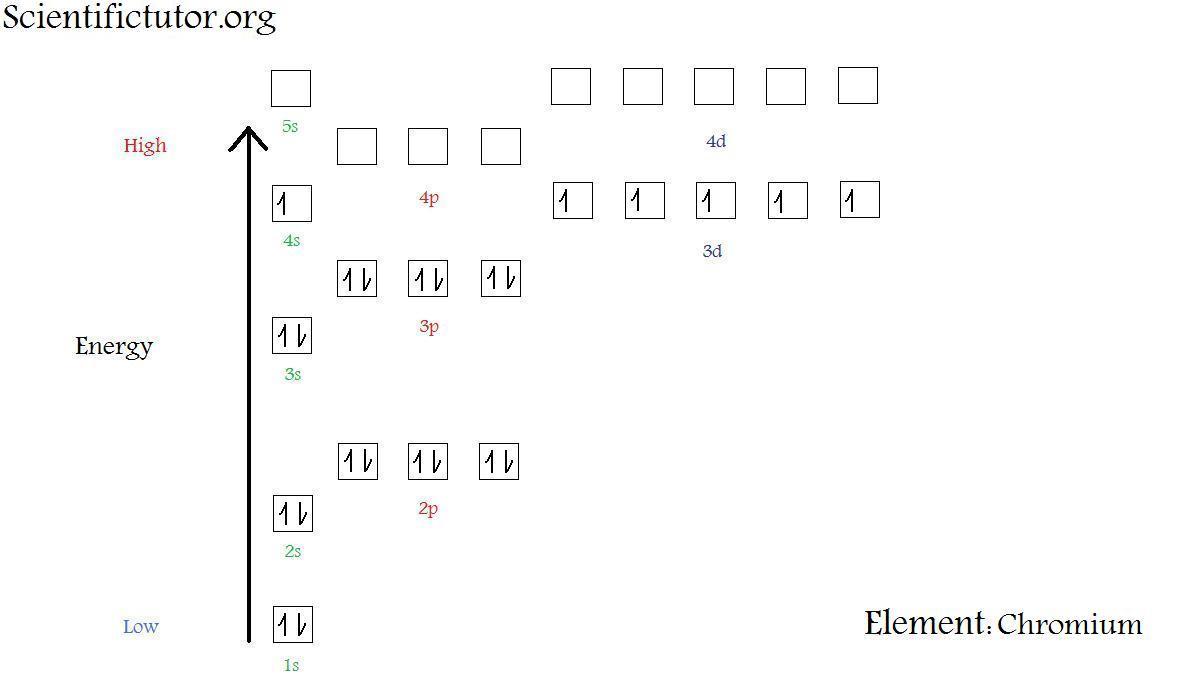 hight resolution of  new electron diagram chromium jpg