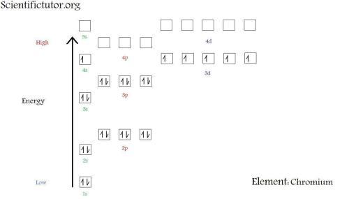 small resolution of  new electron diagram chromium jpg