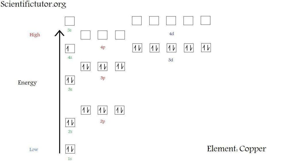 medium resolution of  new electron diagram copper jpg