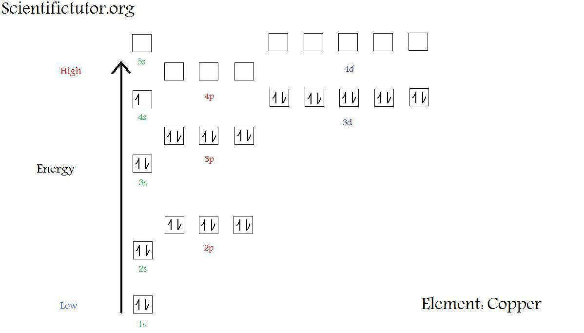 hight resolution of  new electron diagram copper jpg