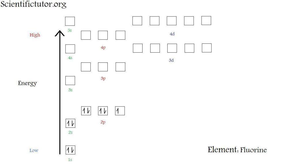 medium resolution of  new electron diagram fluorine jpg