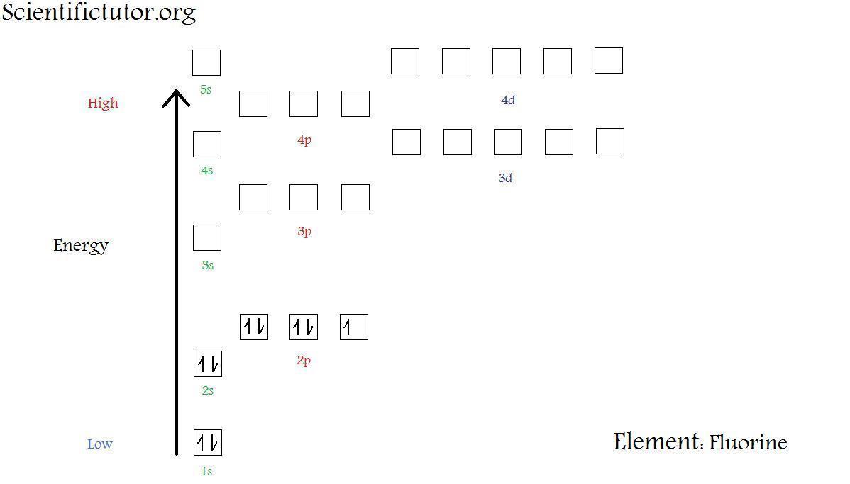 hight resolution of  new electron diagram fluorine jpg