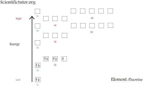 small resolution of  new electron diagram fluorine jpg