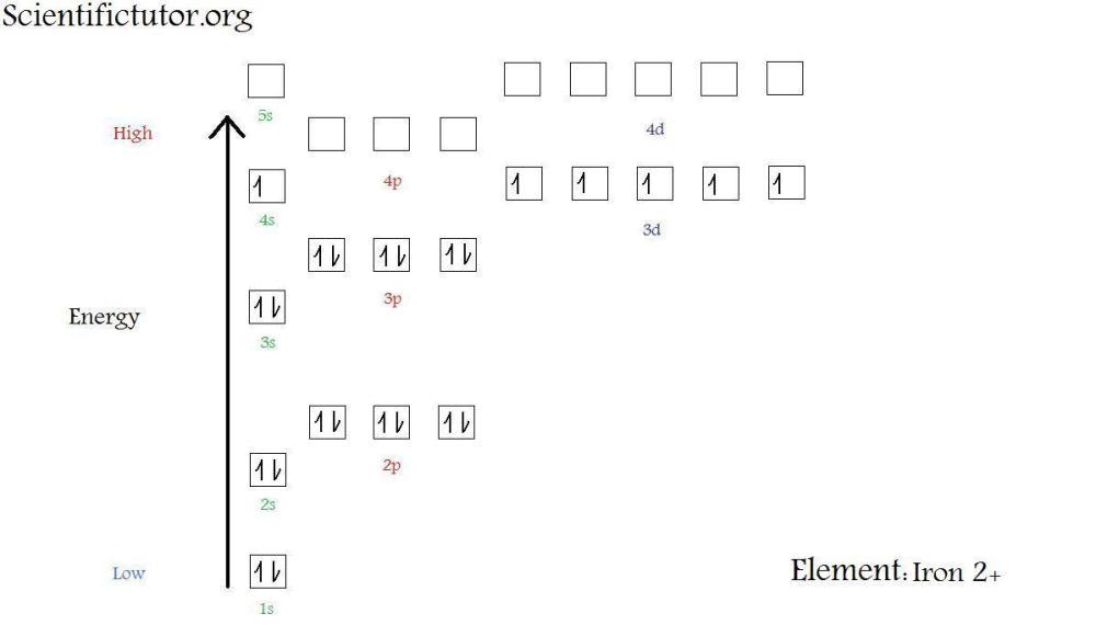 medium resolution of  new electron diagram iron 2 plus jpg
