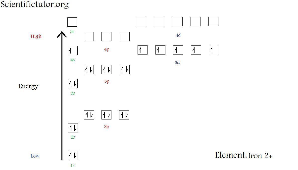 hight resolution of  new electron diagram iron 2 plus jpg