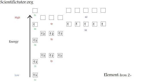 small resolution of  new electron diagram iron 2 plus jpg