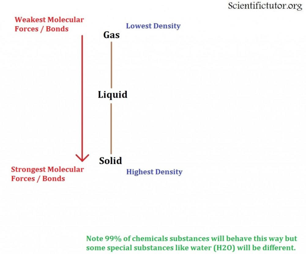 medium resolution of  linear phase diagram forces and bonds 1024x852 jpg