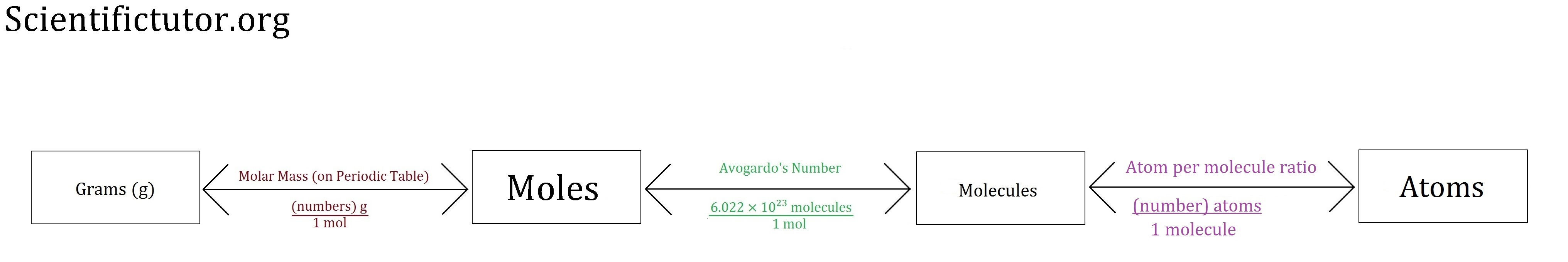 worksheet. Atoms And Molecules Worksheet. Worksheet Fun